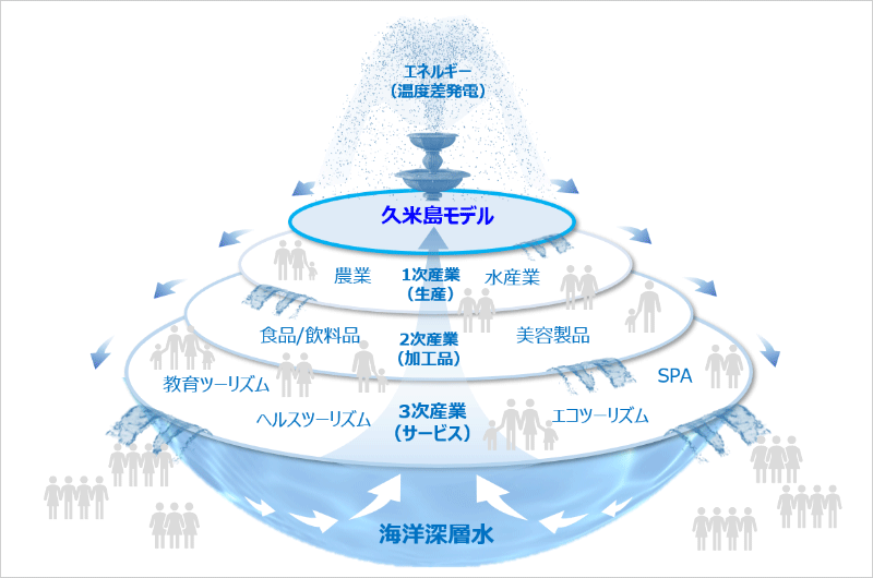 くめじまーる:「久米島モデル」を起点に産業が広がっていき、そこから派生する持続可能な循環型社